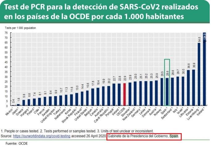 Tests PCR por 1000 habitantes