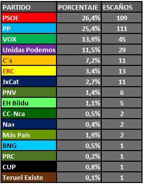 El Partido Popular estaría por delante del PSO en número de escaños