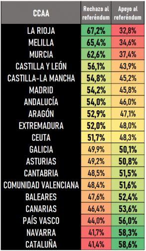 Porcentaje de apoyo a referendum salida UE por comunidades
