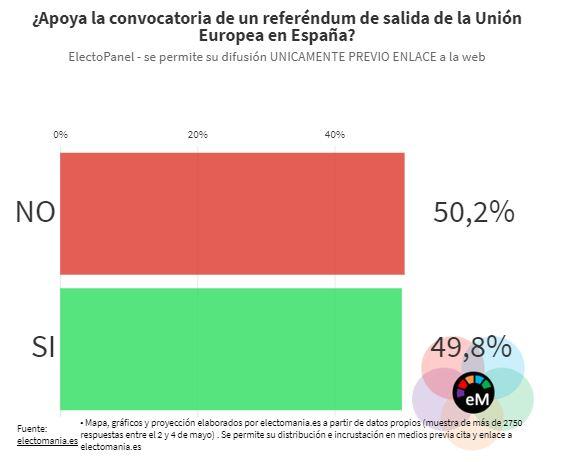 El 50,2% a favor de convocar referendum salida UE
