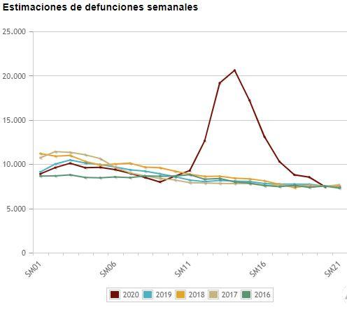 Datos por semanas de fallecidos INE