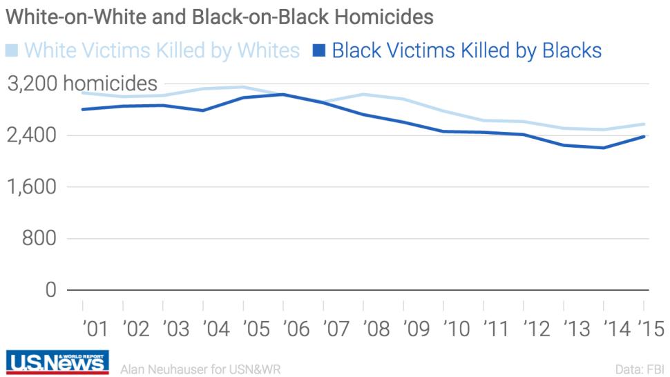 Asesinatos entre personas misma raza en EEUU
