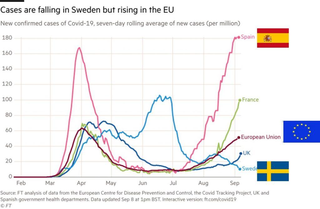 Nuevos casos Covid en Europa