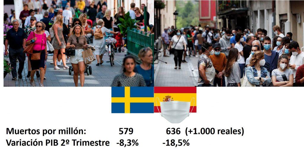Suecia España cifras comparativas COVID