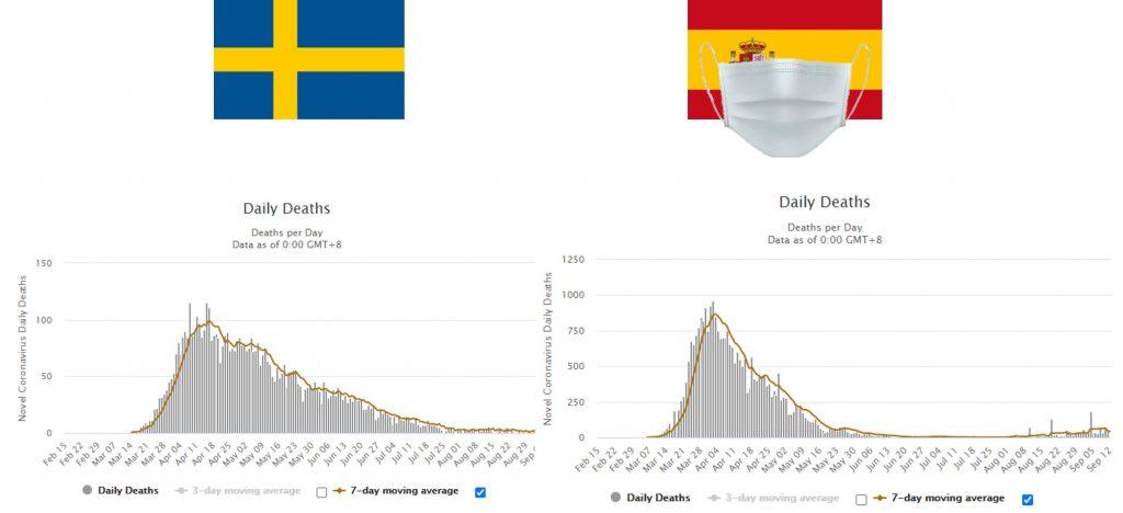 Suecia España muertes diarias Covid
