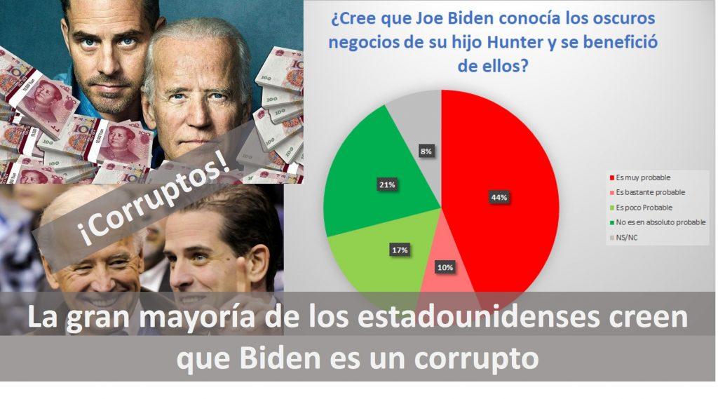 La gran mayoría de los estadounidenses consideran que Biden es un corrupto