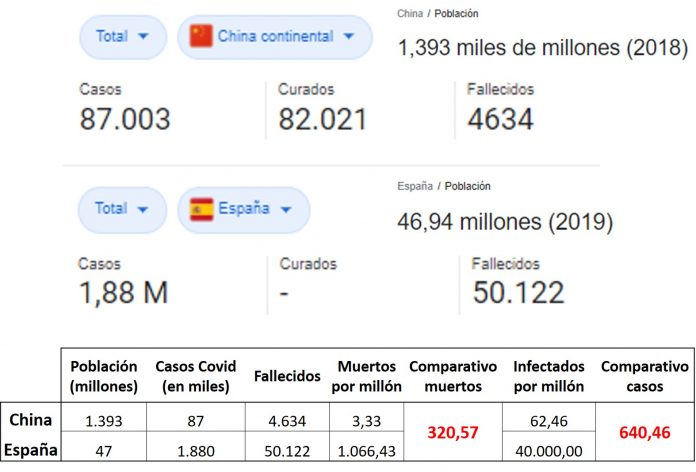 comparativo Covid China y España